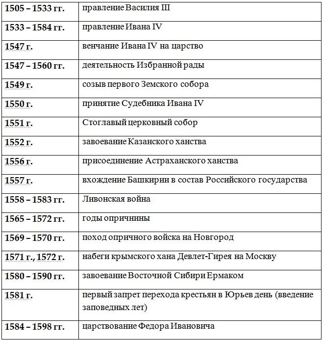 Основные даты правления Ивана