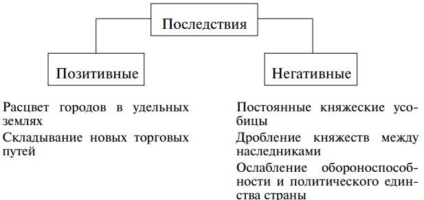 Феодальная раздробленность на руси причины и последствия доклад 1069
