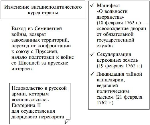 Внутренняя политика петра 1 схема фото 825