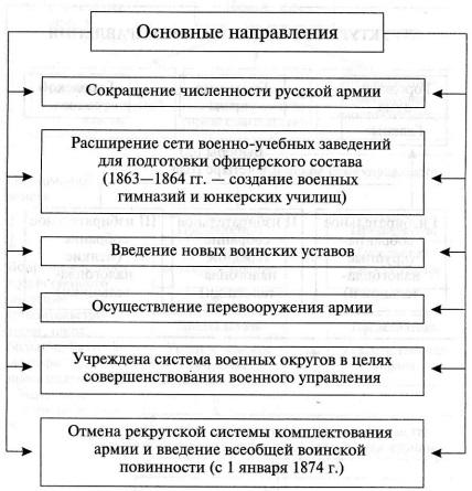 Реформы Павла 1 Кратко Таблица