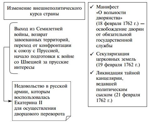 Реформы и указы петра 1 таблица