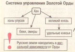 Дополните схему управления государством при ярославе