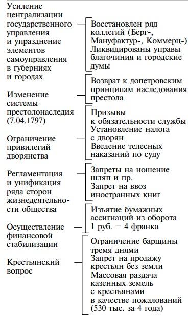Доклад о павле 1 краткое содержание 7383