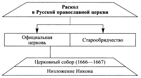 Схемы церковный раскол