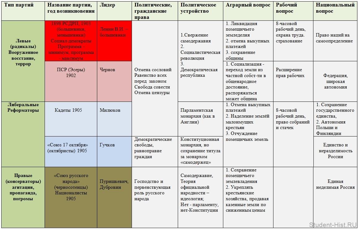 Политическая схема россии в начале 20 века фото 757