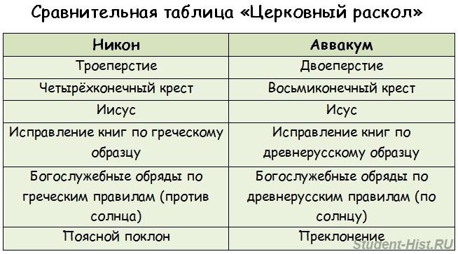 Сравнительный таблица типологий общества
